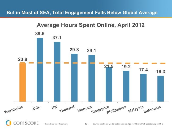 But in Most of SEA, Total Engagement Falls Below Global Average              Average Hours Spent Online, April 2012       ...