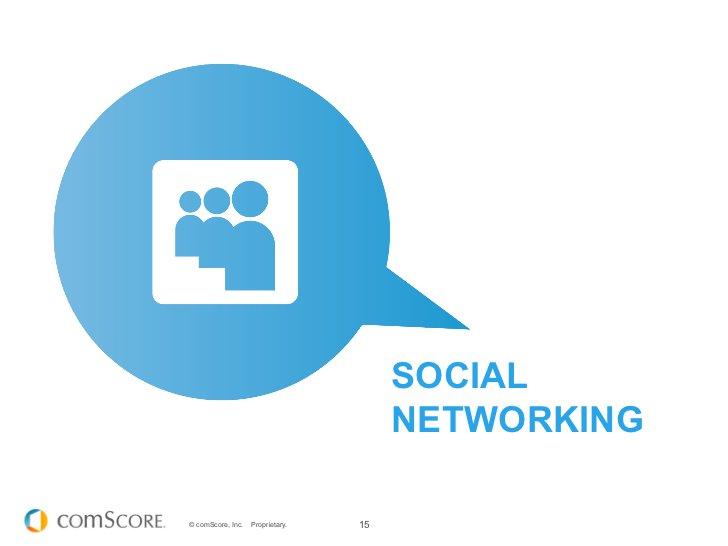 SOCIAL                                       NETWORKING© comScore, Inc.   Proprietary.   15