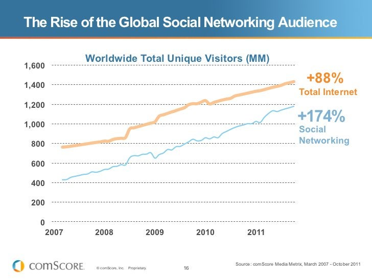 The Rise of the Global Social Networking Audience               Worldwide Total Unique Visitors (MM)1,6001,400            ...