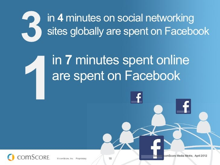 3   in 4 minutes on social networking    sites globally are spent on Facebook1     in 7 minutes spent online     are spent...