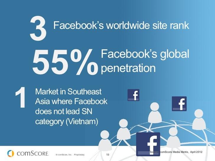 3       Facebook's worldwide site rank55%                                        Facebook's global                        ...