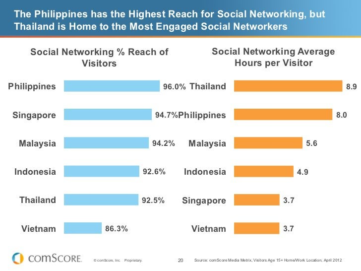 The Philippines has the Highest Reach for Social Networking, but Thailand is Home to the Most Engaged Social Networkers   ...