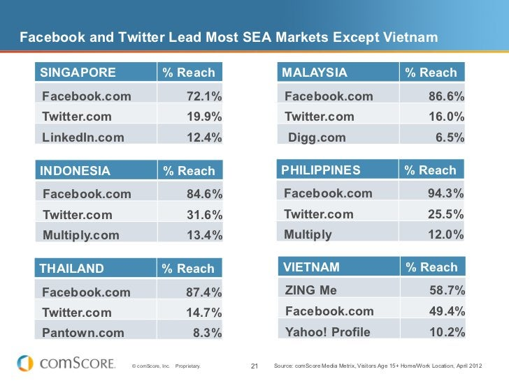 Facebook and Twitter Lead Most SEA Markets Except Vietnam  SINGAPORE                   % Reach                       MALAY...