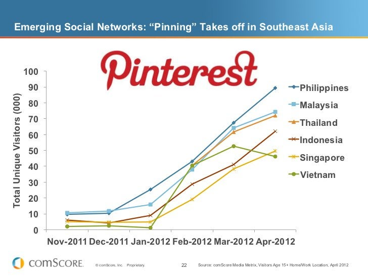 """Emerging Social Networks: """"Pinning"""" Takes off in Southeast Asia                              100                          ..."""