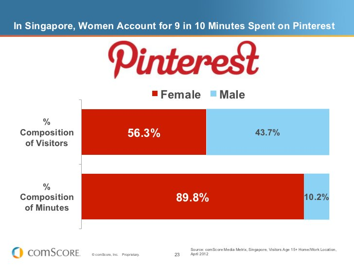 In Singapore, Women Account for 9 in 10 Minutes Spent on Pinterest                                                  Female...