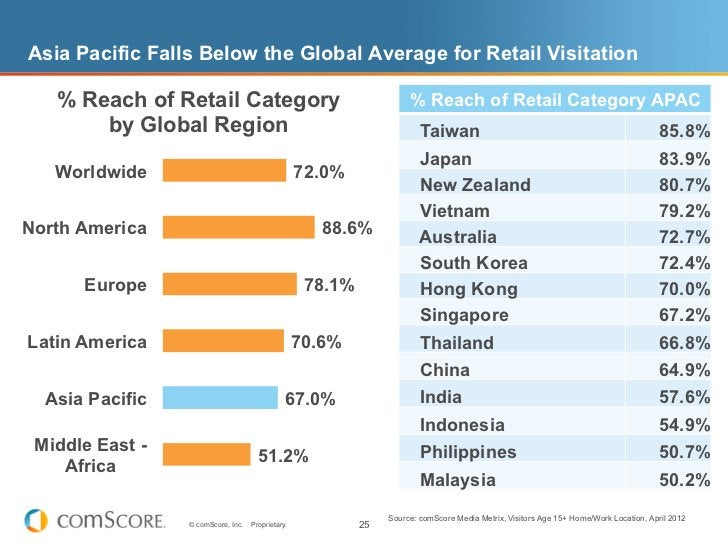 Asia Pacific Falls Below the Global Average for Retail Visitation   % Reach of Retail Category                            ...