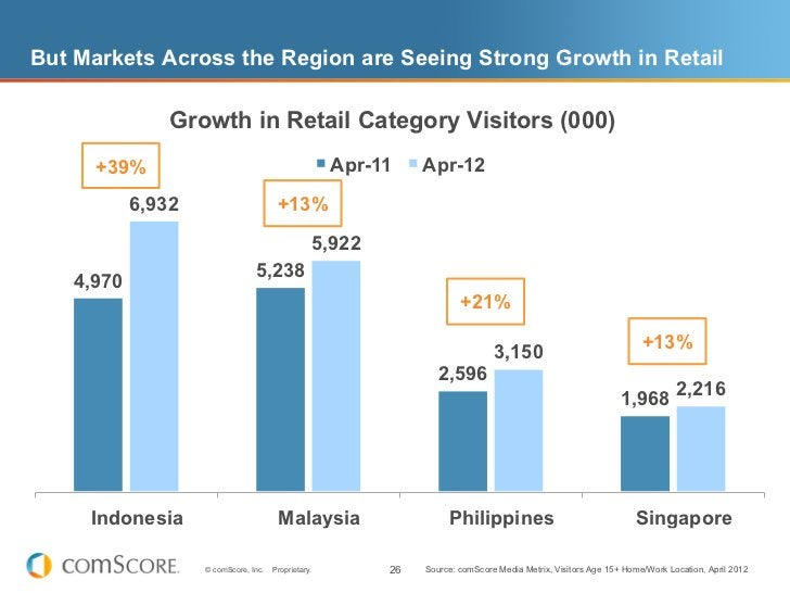 But Markets Across the Region are Seeing Strong Growth in Retail                Growth in Retail Category Visitors (000)  ...