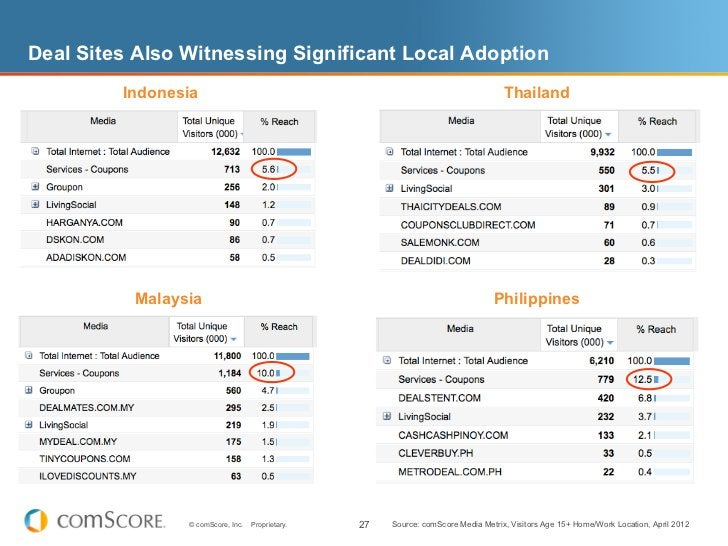 Deal Sites Also Witnessing Significant Local Adoption         Indonesia                                                   ...