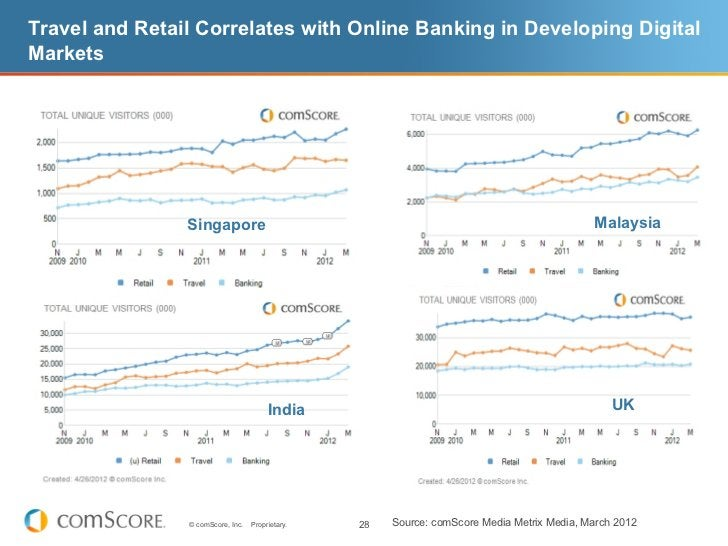 Travel and Retail Correlates with Online Banking in Developing DigitalMarkets                Singapore                    ...