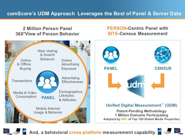 comScore's UDM Approach Leverages the Best of Panel & Server Data      2 Million Person Panel                             ...
