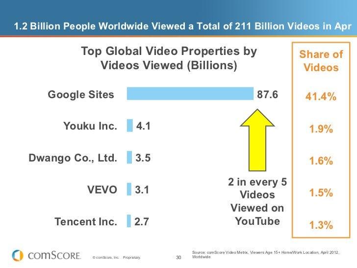 1.2 Billion People Worldwide Viewed a Total of 211 Billion Videos in Apr              Top Global Video Properties by      ...