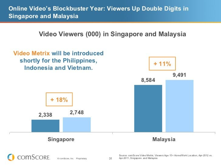 Online Video's Blockbuster Year: Viewers Up Double Digits inSingapore and Malaysia          Video Viewers (000) in Singapo...