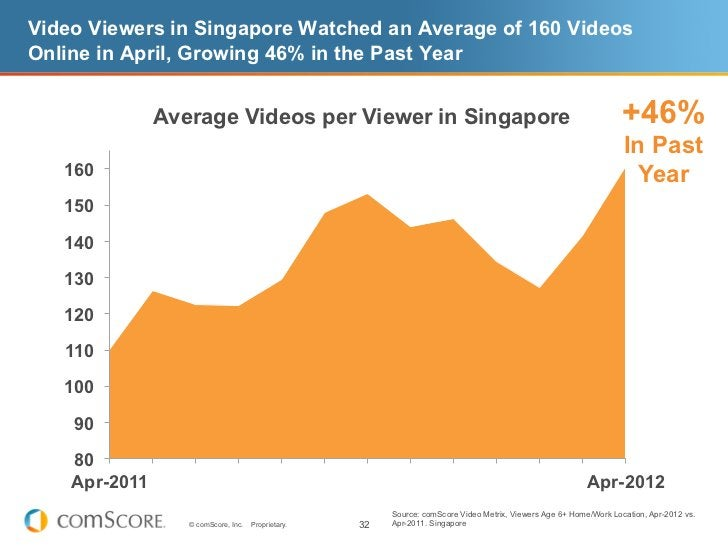 Video Viewers in Singapore Watched an Average of 160 VideosOnline in April, Growing 46% in the Past Year               Ave...