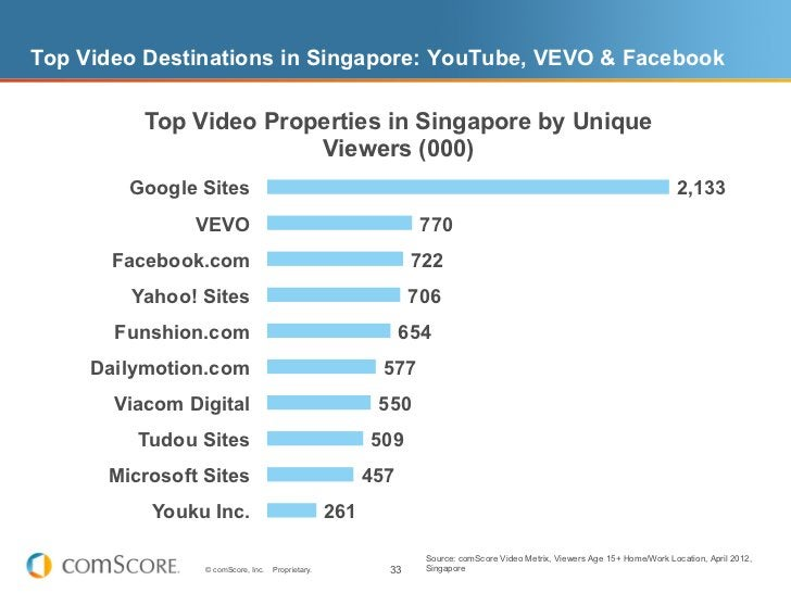 Top Video Destinations in Singapore: YouTube, VEVO & Facebook          Top Video Properties in Singapore by Unique        ...