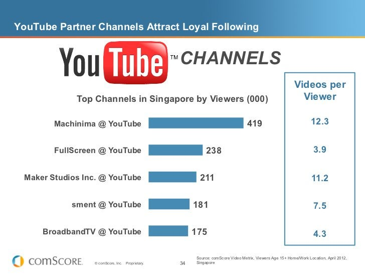 YouTube Partner Channels Attract Loyal Following                                                    CHANNELS              ...