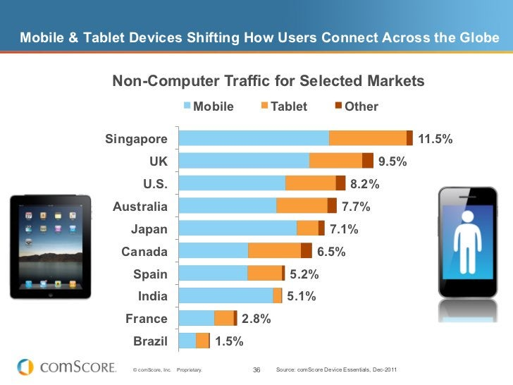 Mobile & Tablet Devices Shifting How Users Connect Across the Globe            Non-Computer Traffic for Selected Markets  ...