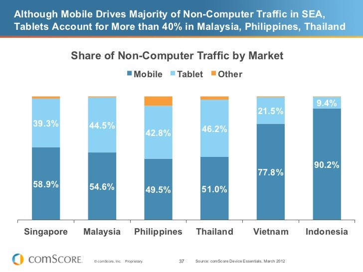 Although Mobile Drives Majority of Non-Computer Traffic in SEA,Tablets Account for More than 40% in Malaysia, Philippines,...