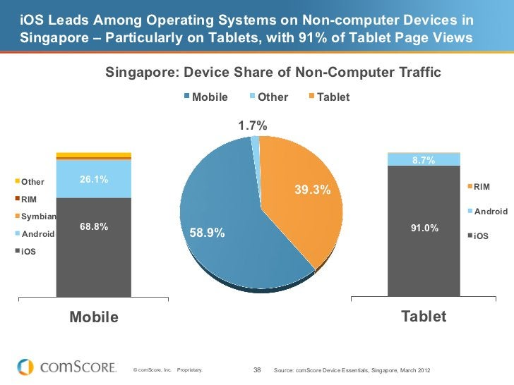 iOS Leads Among Operating Systems on Non-computer Devices inSingapore – Particularly on Tablets, with 91% of Tablet Page V...