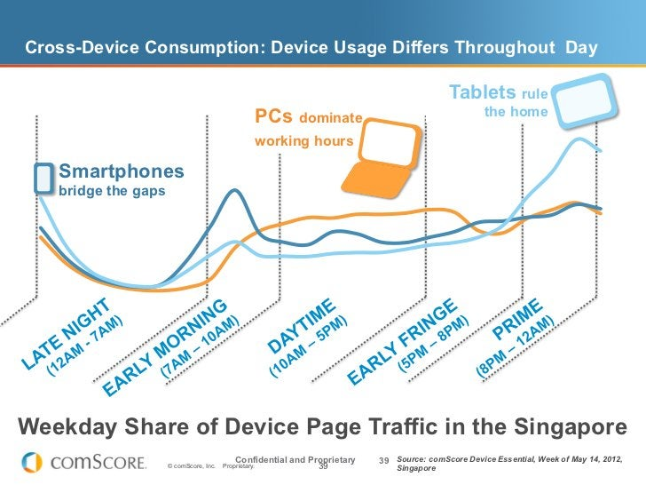 Cross-Device Consumption: Device Usage Differs Throughout Day                                                             ...