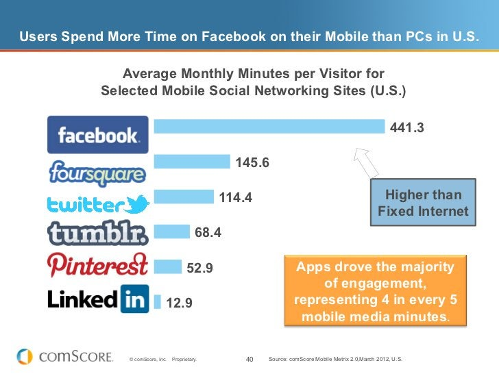 Users Spend More Time on Facebook on their Mobile than PCs in U.S.              Average Monthly Minutes per Visitor for   ...