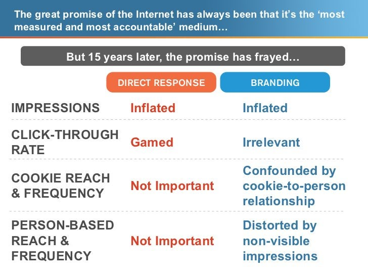 The great promise of the Internet has always been that it's the 'most  measured and most accountable' medium…             ...