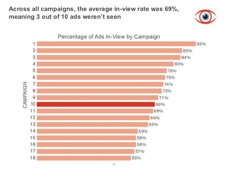 Across all campaigns, the average in-view rate was 69%,meaning 3 out of 10 ads weren't seen   Figure 1 Percentage of Ads I...