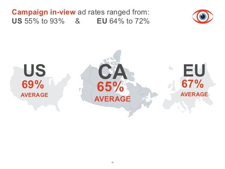 Campaign in-view ad rates ranged from:US 55% to 93% & from Charter Studies In-view Rates         EU 64% to 72%  US  69%   ...