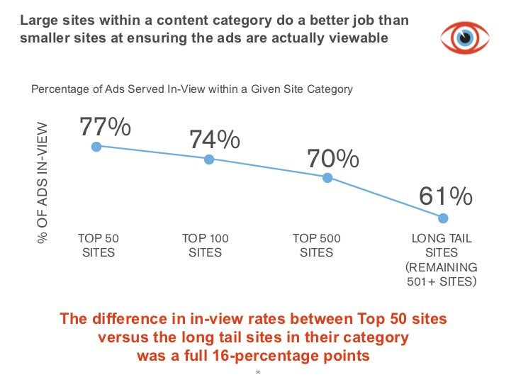 Large sites within a content category do a better job thanFigure 4 Percentage of Ads Served In-View within a Given Site Ca...