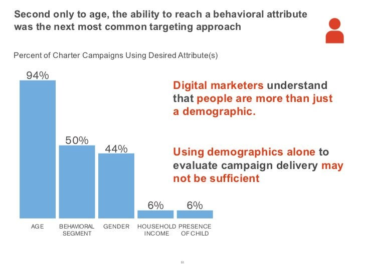 Second only to age, the ability to reach a behavioral attribute          was the next most common targeting approach      ...