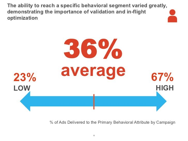 The ability to reach a specific behavioral segment varied greatly,demonstrating the importance of validation and in-flight...
