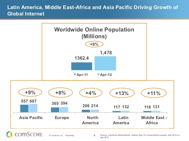 Latin America, Middle East-Africa and Asia Pacific Driving Growth ofGlobal Internet                        Worldwide Onlin...