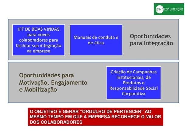"""Oportunidades para Integração Oportunidades para Motivação, Engajamento e Mobilização O OBJETIVO É GERAR """"ORGULHO DE PERTE..."""