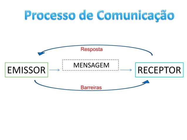 Resposta          MENSAGEMEMISSOR                RECEPTOR           Barreiras