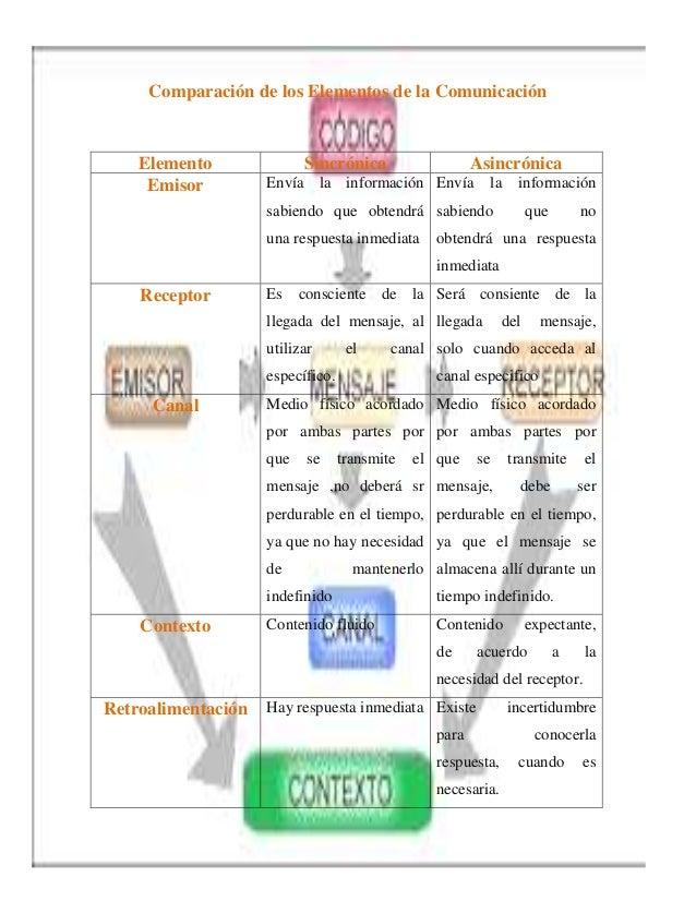 Comparación de los Elementos de la Comunicación    Elemento              Sincrónica                    Asincrónica     Emi...