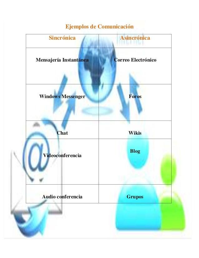 Ejemplos de Comunicación     Sincrónica                AsincrónicaMensajería Instantánea       Correo Electrónico Windows ...