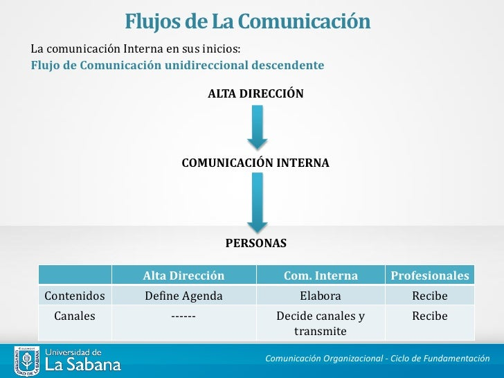 FLUJOS DE COMUNICACION INTERNA PDF DOWNLOAD