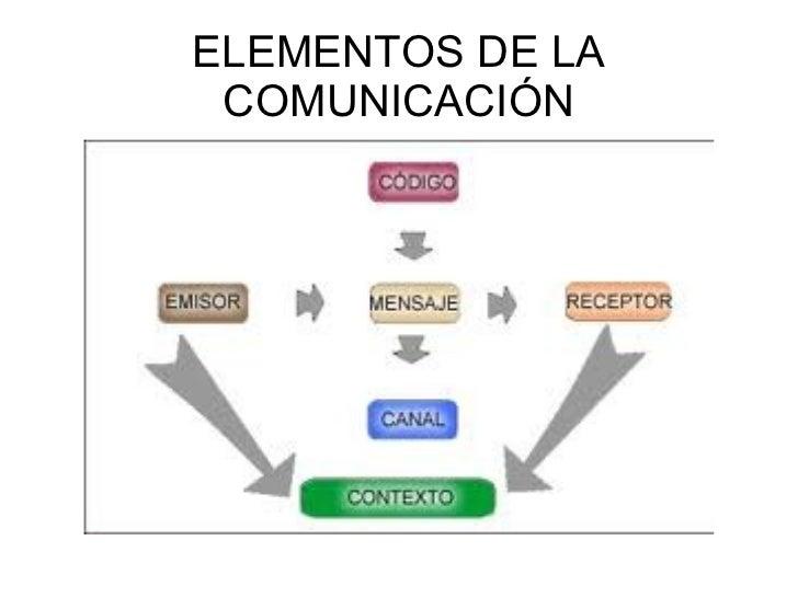 La comunicación y sus elementos Slide 3