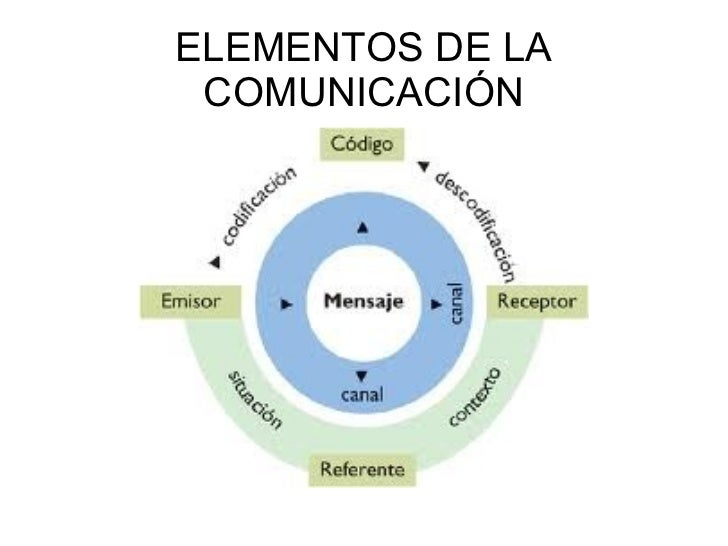 ELEMENTOS DE LA COMUNICACIÓN