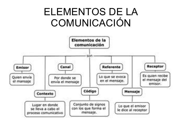 La comunicaci n y sus elementos for Cuales son las caracteristicas de la oficina