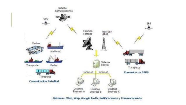 Un satélite actúa básicamente como un repetidor situado en el espacio: recibe las señales enviadas desde la estación terre...