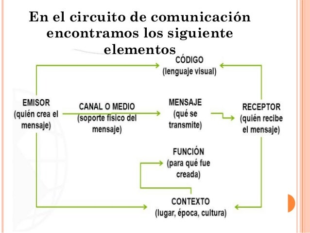 Circuito De La Comunicacion : Comunicación visual