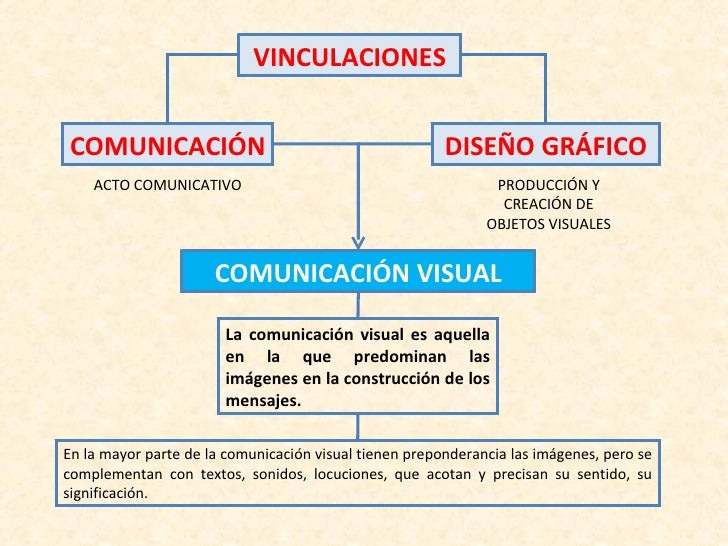 Comunicación y Diseño Gráfico