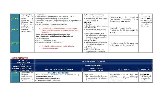 SABER lengua quechua a través de la lectura y producción de diferentes tipos de textos para fortalecer y desarrollar la id...
