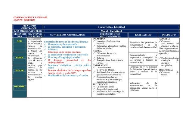 COMUNICACIÓN Y LENGUAJE CUARTO BIMESTRE PRINCIPIO ORDENADOR Cosmovisión e Identidad EJES ORDERNADOREDS Mundo Espiritual DI...