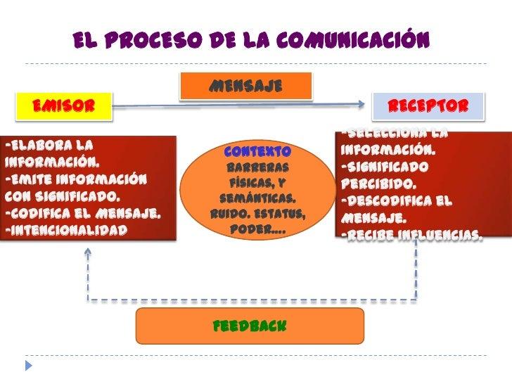 EL PROCESO DE LA COMUNICACIÓN<br />MENSAJE<br />EMISOR<br />RECEPTOR<br />-Selecciona la Información.<br />-Significado Pe...