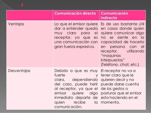 Comunicación directa Comunicación indirecta Ventajas Lo que el emisor quiere dar a entender queda muy claro para el recept...