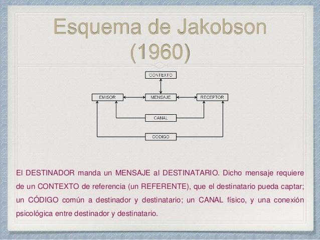 Unidad Temática Iv Comunicación Roman Jakobson Catherine Kerbrat O