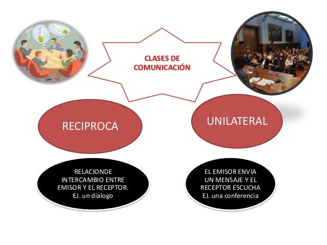 CLASES DE                        COMUNICACIÓN RECIPROCA                              UNILATERAL     RELACIONDE            ...