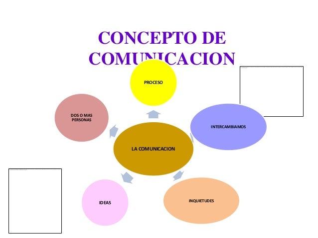 CONCEPTO DE       COMUNICACION                        PROCESODOS O MASPERSONAS                                            ...