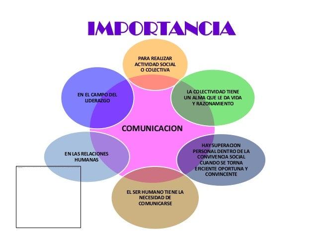 IMPORTANCIA                          PARA REALIZAR                         ACTIVIDAD SOCIAL                           O CO...
